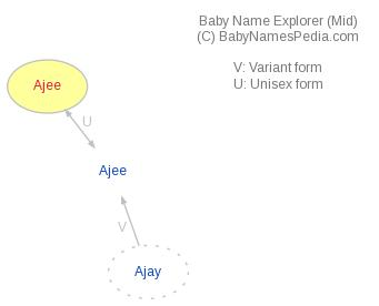 Baby Name Explorer for Ajee