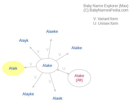 Baby Name Explorer for Alaik