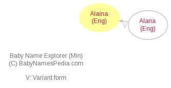 Baby Name Explorer for Alaina