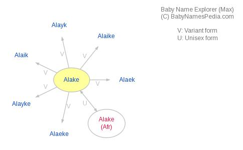 Baby Name Explorer for Alake