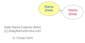 Baby Name Explorer for Alama