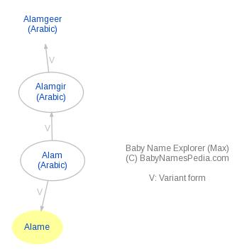 Baby Name Explorer for Alame