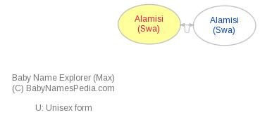 Baby Name Explorer for Alamisi