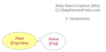 Baby Name Explorer for Alani