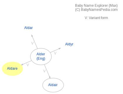 Baby Name Explorer for Aldare