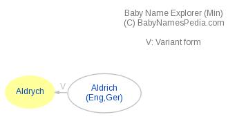 Baby Name Explorer for Aldrych