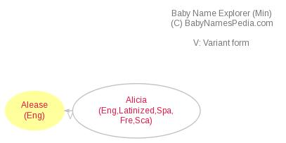 Baby Name Explorer for Alease