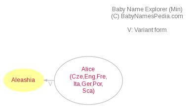 Baby Name Explorer for Aleashia