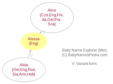 Baby Name Explorer for Aleesa