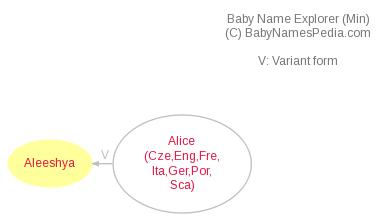 Baby Name Explorer for Aleeshya