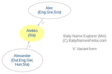 Baby Name Explorer for Alekko