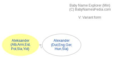 Baby Name Explorer for Aleksander