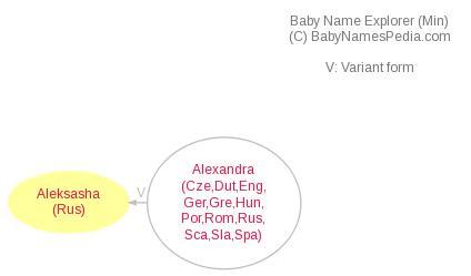 Aleksasha - Meaning of Aleksasha, What does Aleksasha mean?