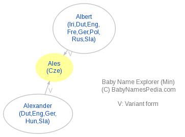 Baby Name Explorer for Ales
