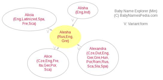 Baby Name Explorer for Alesha