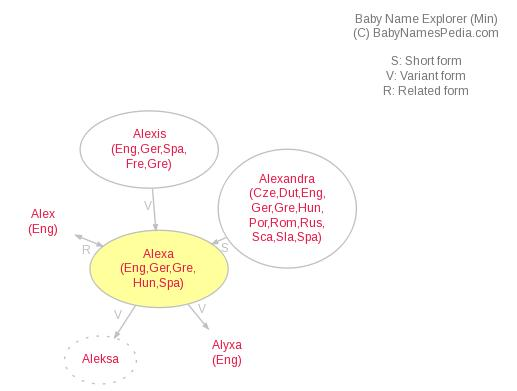Baby Name Explorer for Alexa
