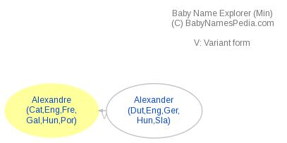 Baby Name Explorer for Alexandre
