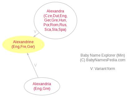 Baby Name Explorer for Alexandrine