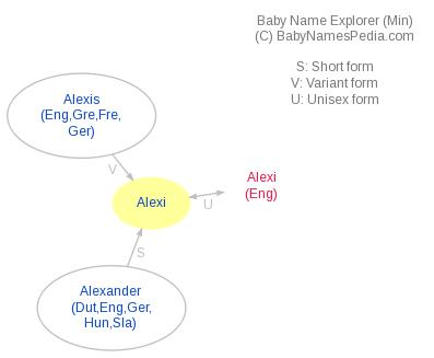 Baby Name Explorer for Alexi