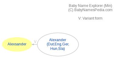 Baby Name Explorer for Alexsander