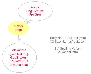 Baby Name Explorer for Alexys