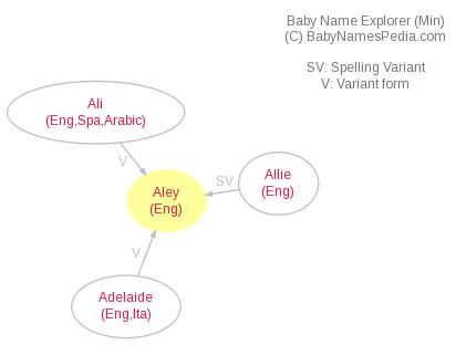 Baby Name Explorer for Aley