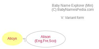 Baby Name Explorer for Alicyn