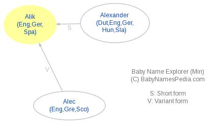 Baby Name Explorer for Alik