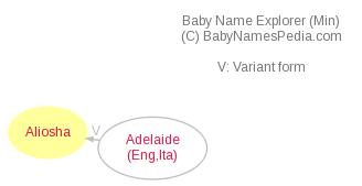 Baby Name Explorer for Aliosha