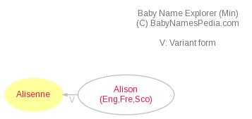 Baby Name Explorer for Alisenne