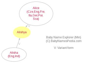 Baby Name Explorer for Alishya