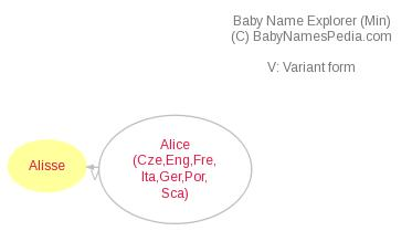 Baby Name Explorer for Alisse
