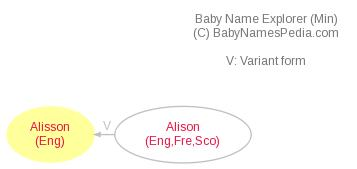 Baby Name Explorer for Alisson