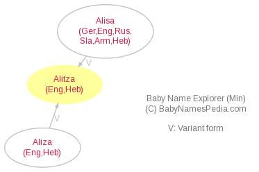 Baby Name Explorer for Alitza
