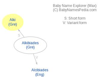 Baby Name Explorer for Alki