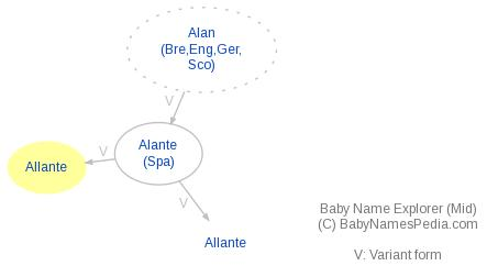 Baby Name Explorer for Allante