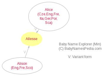 Baby Name Explorer for Allesse