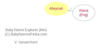 Baby Name Explorer for Alleynah