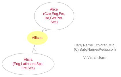 Baby Name Explorer for Allicea