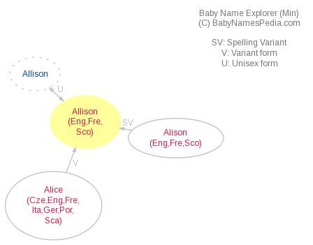 Baby Name Explorer for Allison