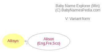 Baby Name Explorer for Allisyn