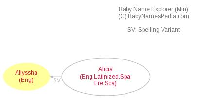 Baby Name Explorer for Allyssha