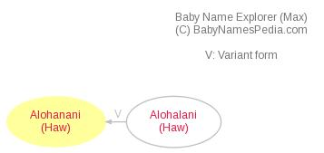 Baby Name Explorer for Alohanani