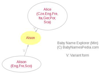 Baby Name Explorer for Alson