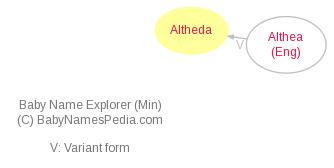 Baby Name Explorer for Altheda