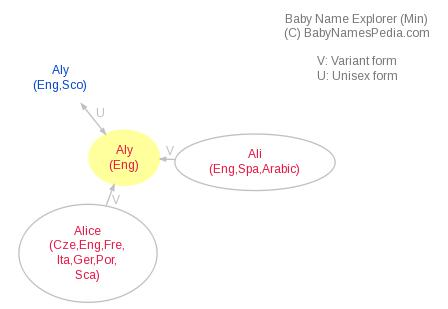 Baby Name Explorer for Aly