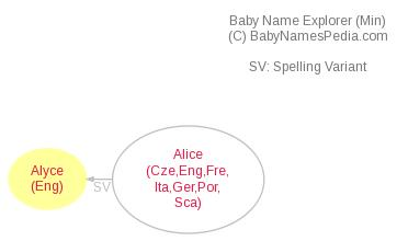 Baby Name Explorer for Alyce