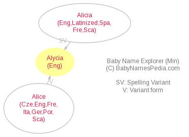 Baby Name Explorer for Alycia