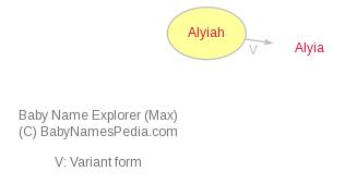 Baby Name Explorer for Alyiah