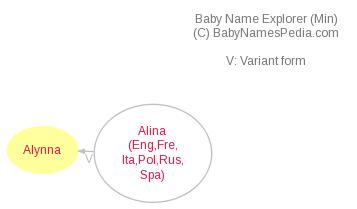 Baby Name Explorer for Alynna